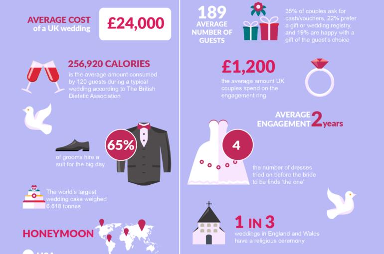 UK-weddings-infographicFINAL