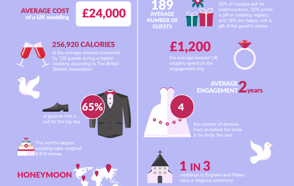 UK-weddings-infographicFINAL